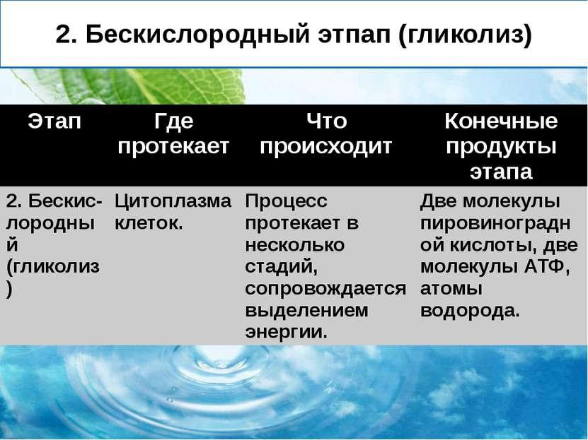 2. Бескислородный этпап (гликолиз) Этап Где протекает Чтопроисходит Конечныеп...