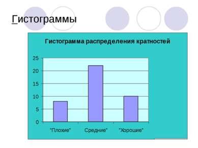 Гистограммы