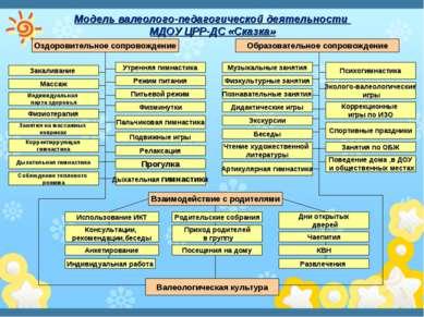 Модель валеолого-педагогической деятельности МДОУ ЦРР-ДС «Сказка» Оздоровител...