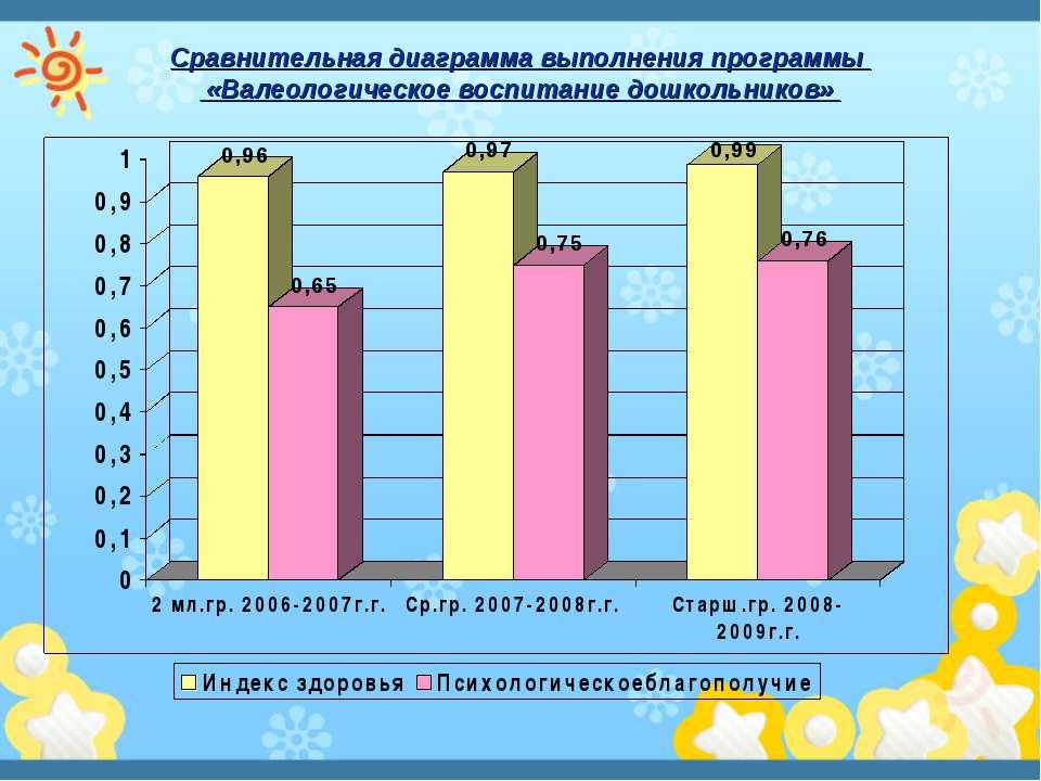 Сравнительная диаграмма выполнения программы «Валеологическое воспитание дошк...