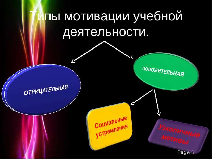Типы мотивации учебной деятельности. Powerpoint Templates Page *