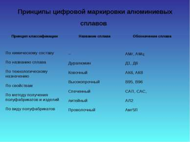Принципы цифровой маркировки алюминиевых сплавов Принцип классификации Назван...
