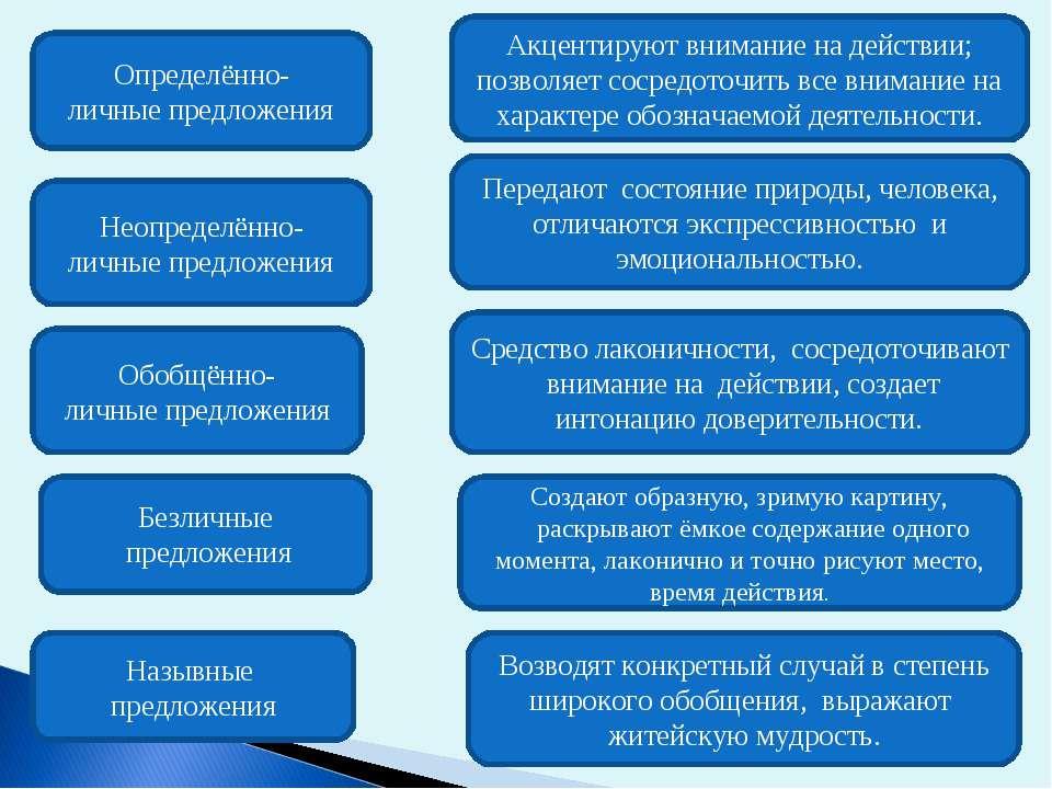 Определённо- личные предложения Акцентируют внимание на действии; позволяет с...