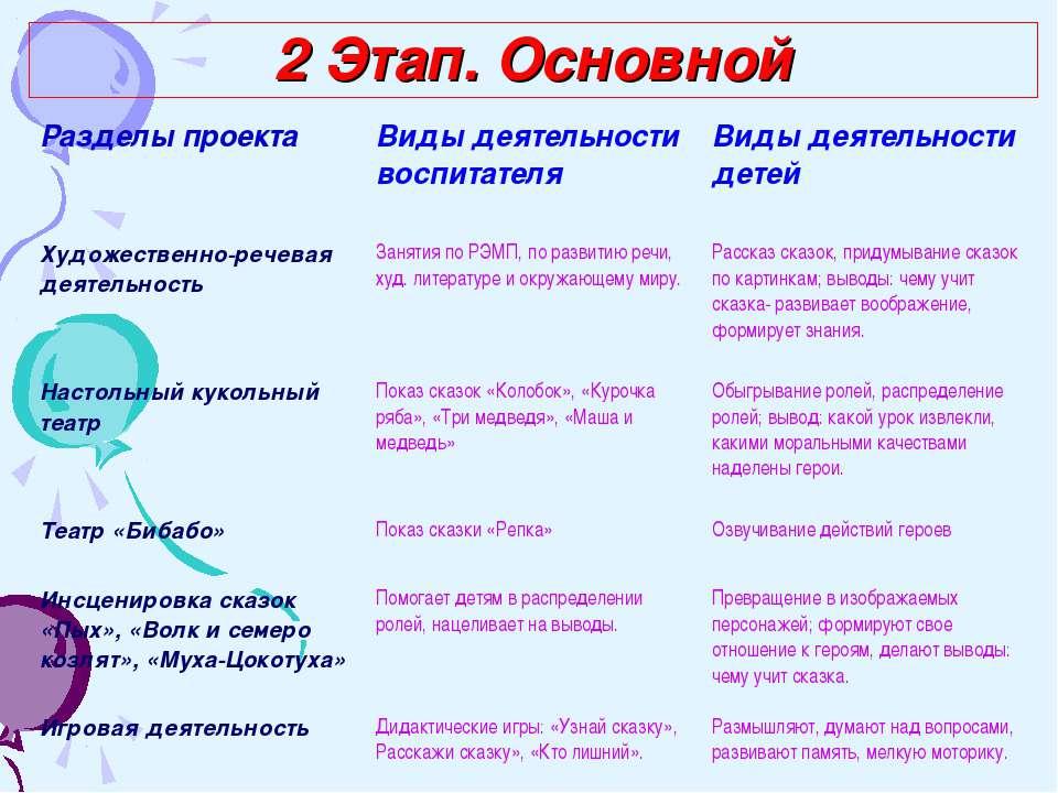 2 Этап. Основной