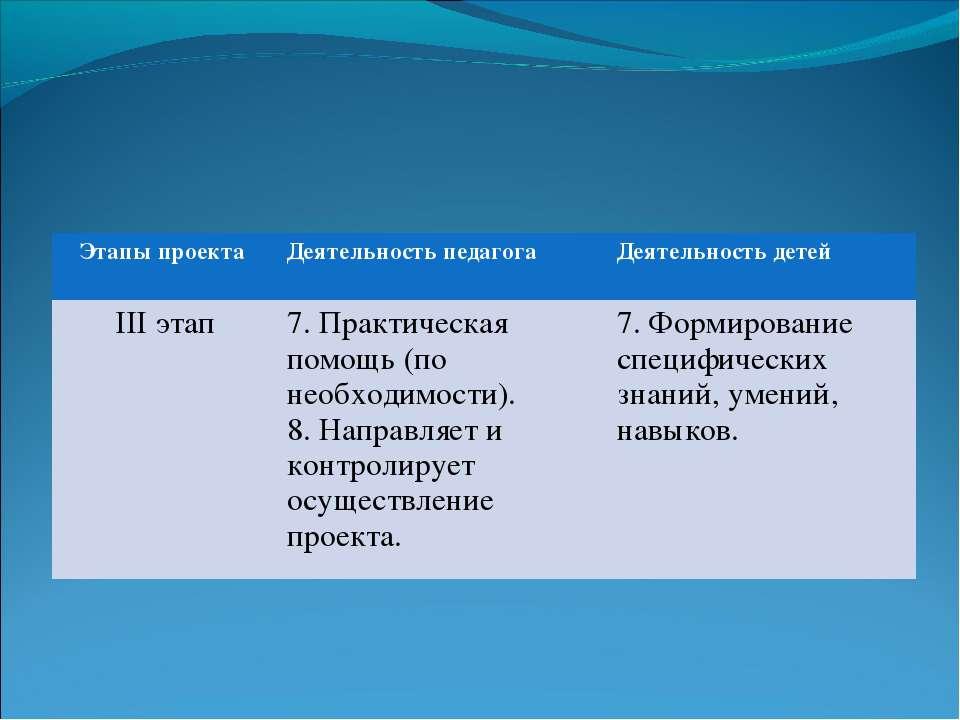 Этапы проекта Деятельность педагога Деятельность детей III этап 7. Практическ...