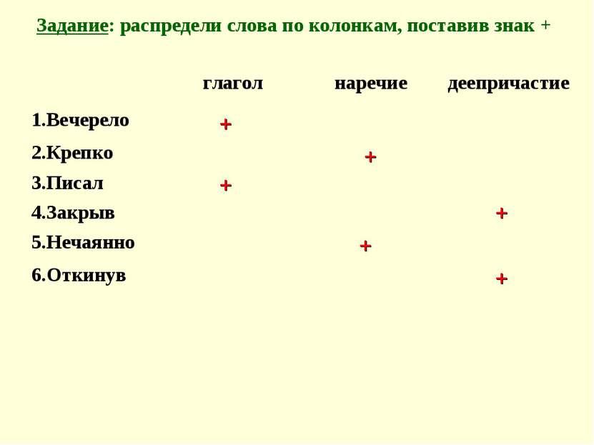 Задание: распредели слова по колонкам, поставив знак + + + + + + + глагол нар...