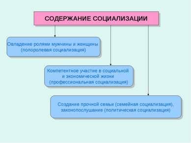 СОДЕРЖАНИЕ СОЦИАЛИЗАЦИИ Овладение ролями мужчины и женщины (полоролевая социа...