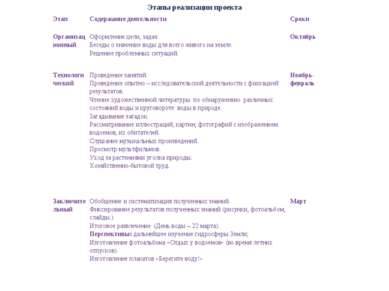 Этапы реализации проекта Этап Содержание деятельности Сроки Организационный О...