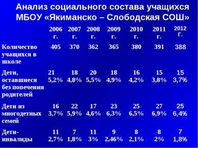 Анализ социального состава учащихся МБОУ «Якиманско – Слободская СОШ»