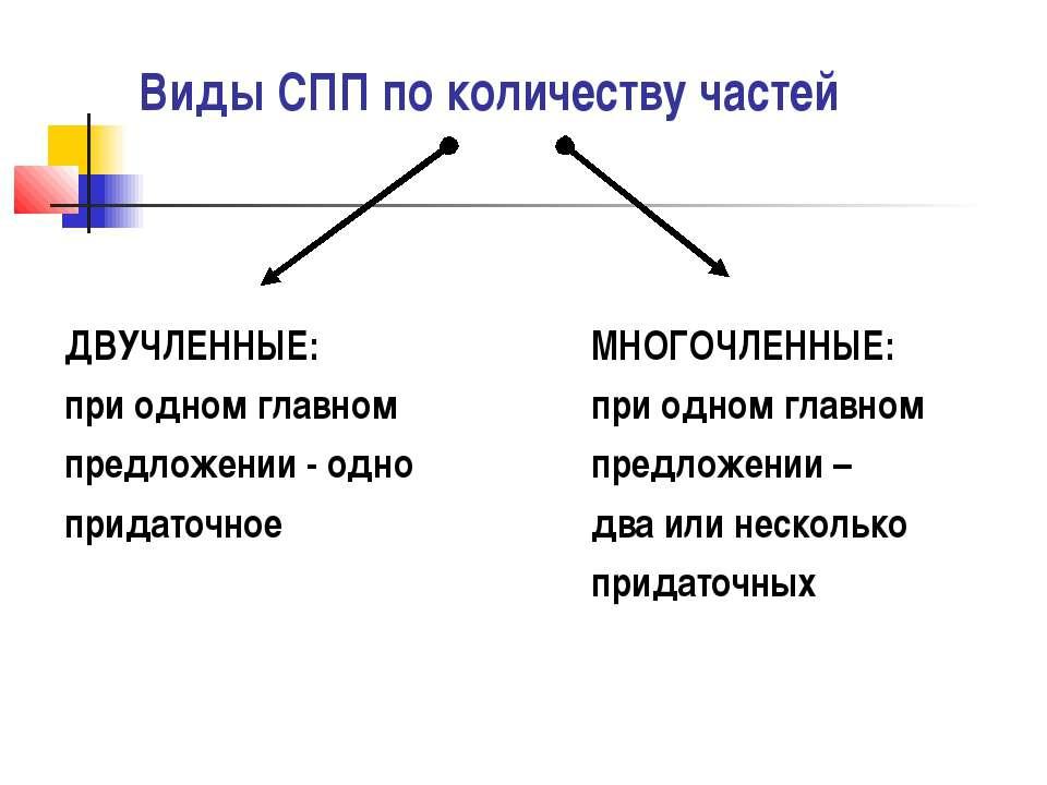 Виды СПП по количеству частей ДВУЧЛЕННЫЕ: при одном главном предложении - одн...