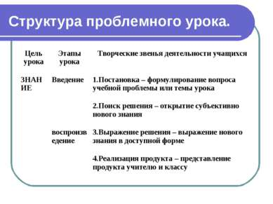 Структура проблемного урока.