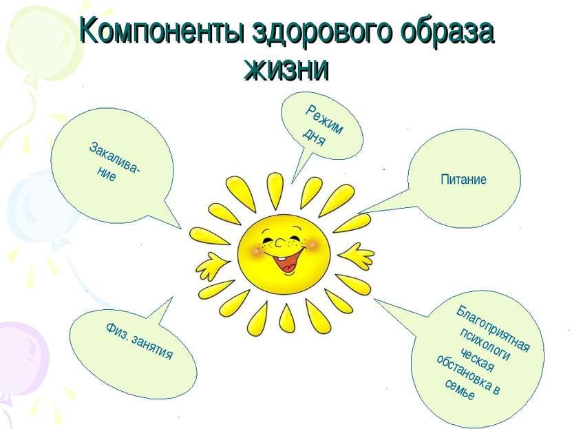 Компоненты здорового образа жизни Режим дня Закалива- ние Питание Физ. заняти...