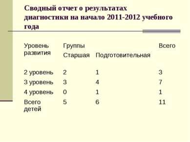 Сводный отчет о результатах диагностики на начало 2011-2012 учебного года