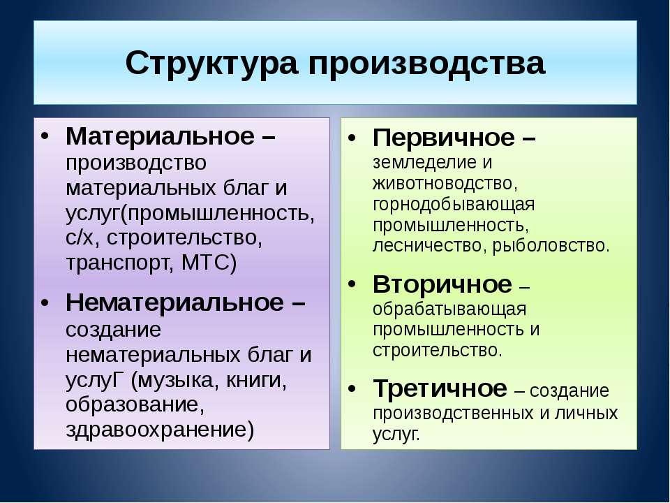 Структура производства Материальное – производство материальных благ и услуг(...
