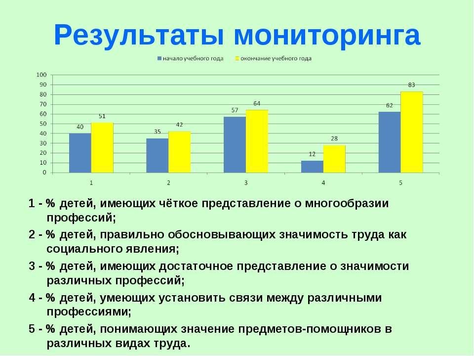 Результаты мониторинга 1 - % детей, имеющих чёткое представление о многообраз...