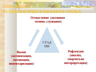 ТЕХНОЛОГИЧЕСКАЯ КАРТА УРОКА Осмысление (активное чтение, слушание) Вызов (акт...