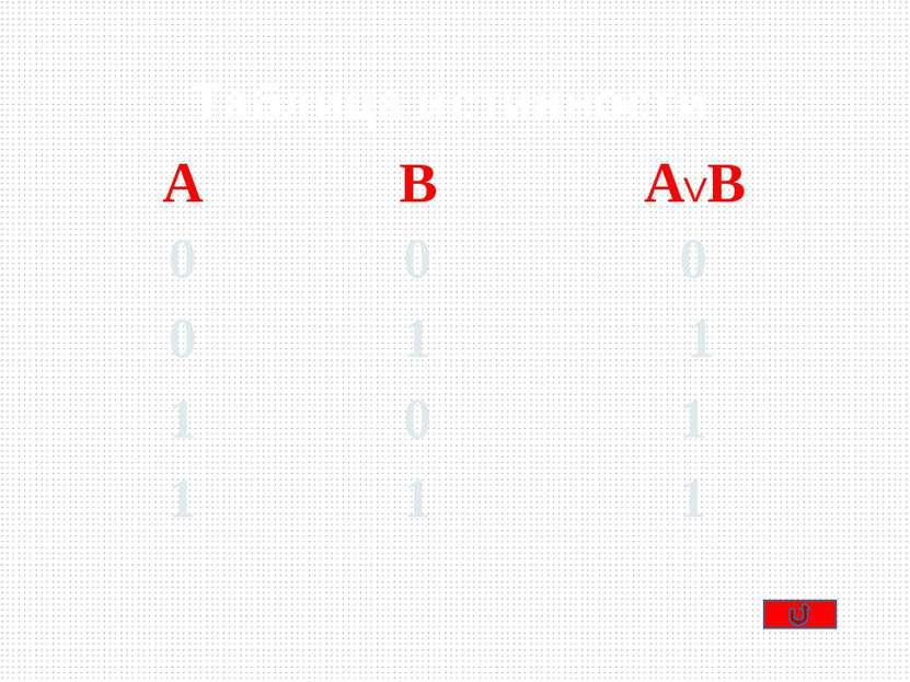 Таблица истинности А А 1 0 0 1