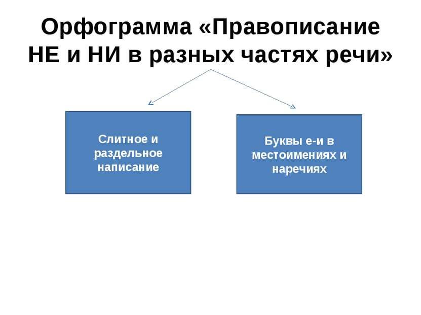 Орфограмма «Правописание НЕ и НИ в разных частях речи» Слитное и раздельное н...