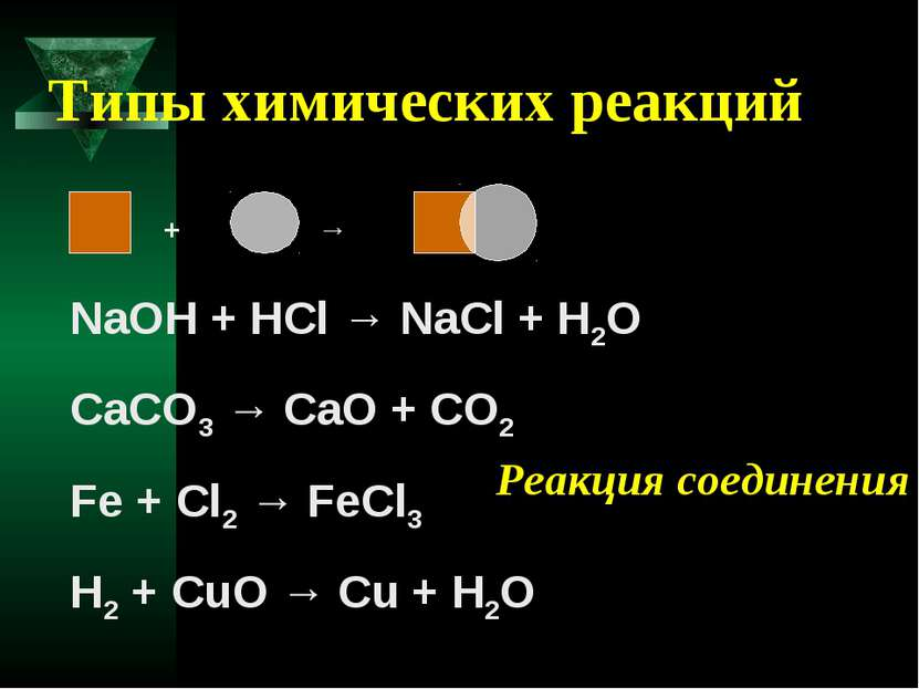 Типы химических реакций + → NaOH + HCl → NaCl + H2O CaCO3 → CaO + CO2 Fe + Cl...
