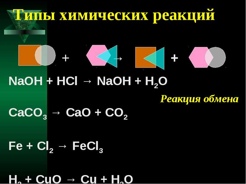 Типы химических реакций NaOH + HCl → NaOH + H2O CaCO3 → CaO + CO2 Fe + Cl2 → ...