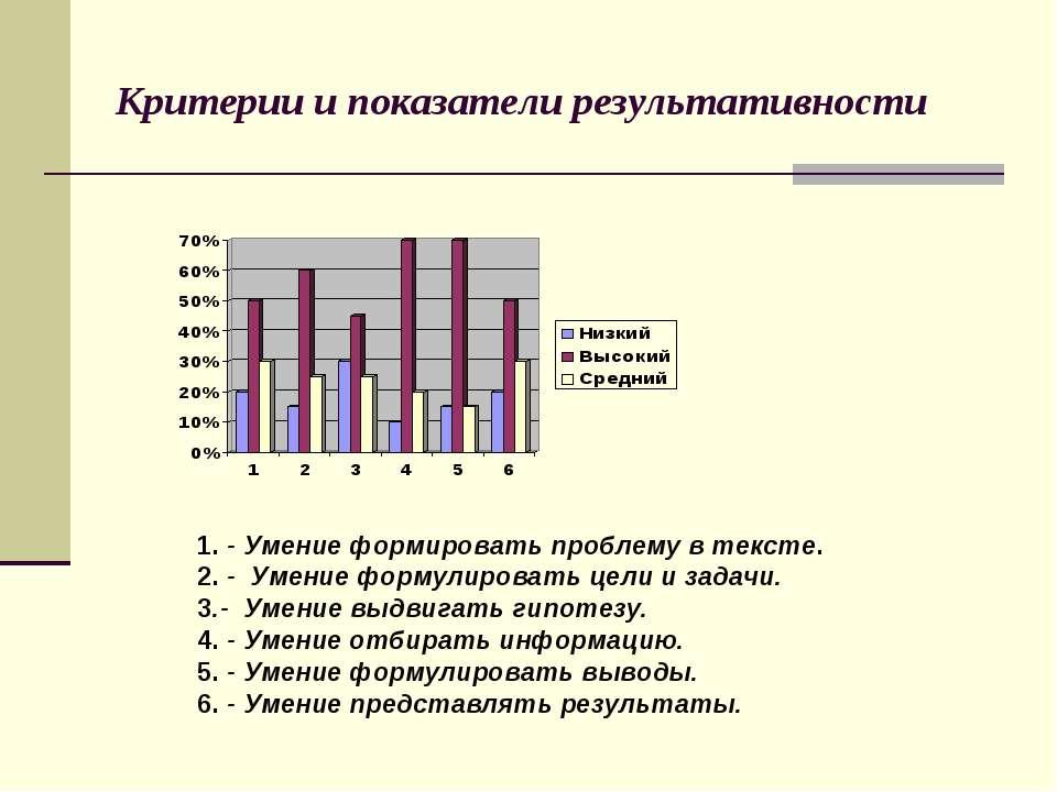 Критерии и показатели результативности 1. - Умение формировать проблему в тек...