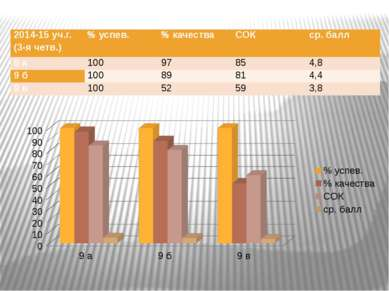 2014-15уч.г.(3-ячетв.) % успев. % качества СОК ср. балл 9 а 100 97 85 4,8 9 б...
