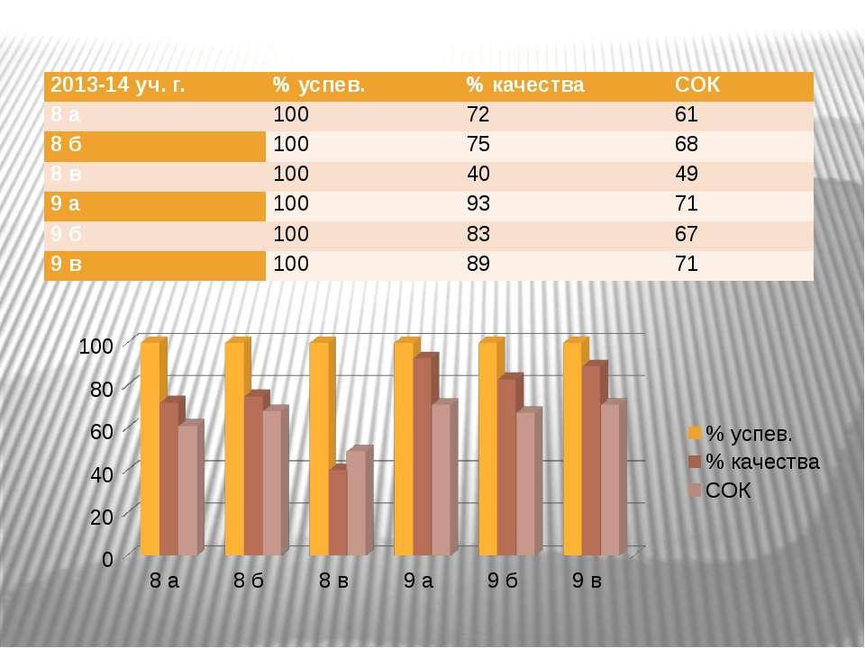 2013-14уч. г. % успев. % качества СОК 8 а 100 72 61 8 б 100 75 68 8 в 100 40 ...