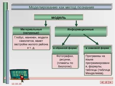 Моделирование как метод познания модель Материальные (натурные) Информационны...