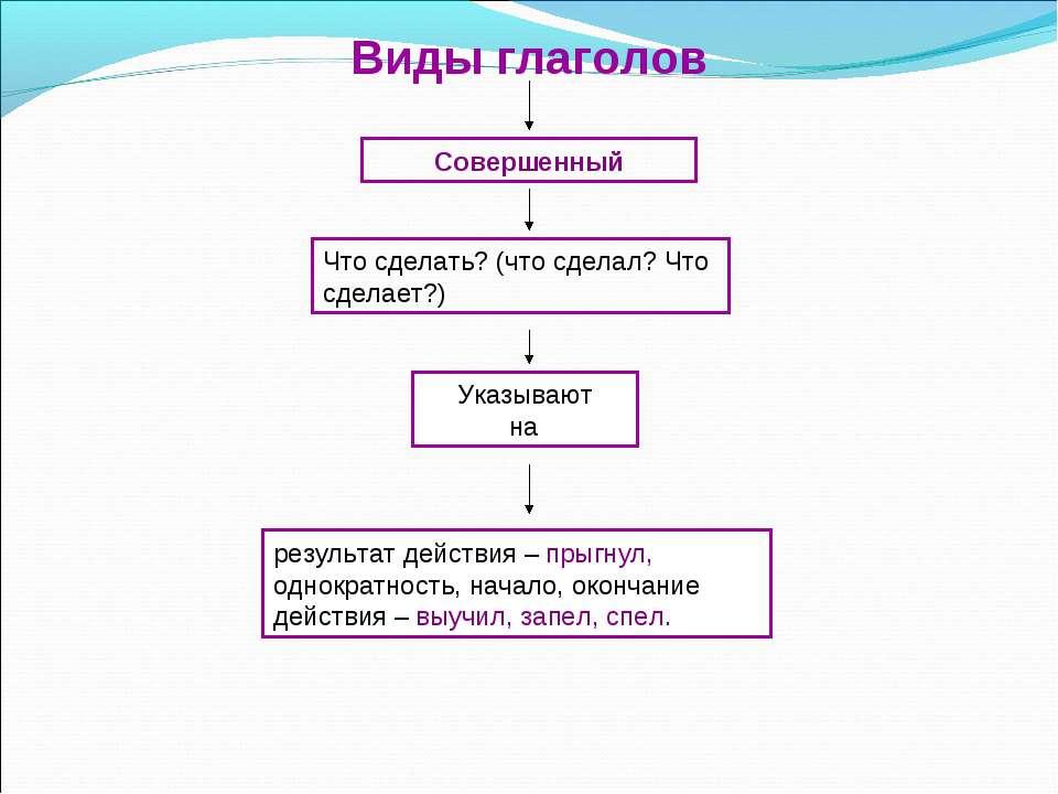 Совершенный Виды глаголов Что сделать? (что сделал? Что сделает?) Указывают н...