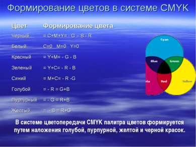 Формирование цветов в системе CMYK В системе цветопередачи CMYK палитра цвето...