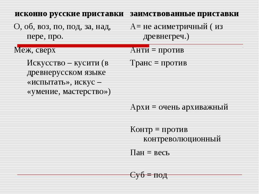исконно русские приставки заимствованные приставки О, об, воз, по, под, за, н...