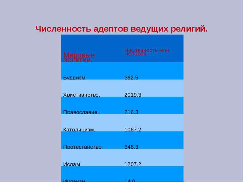 Численность адептов ведущих религий. Мировые религии. Численность млн. Челове...