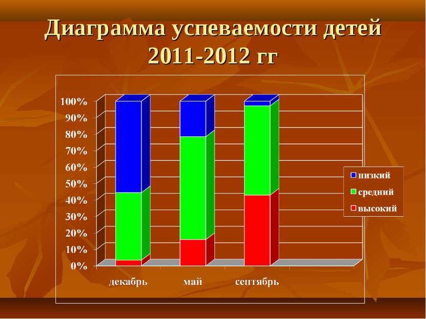 Диаграмма успеваемости детей 2011-2012 гг