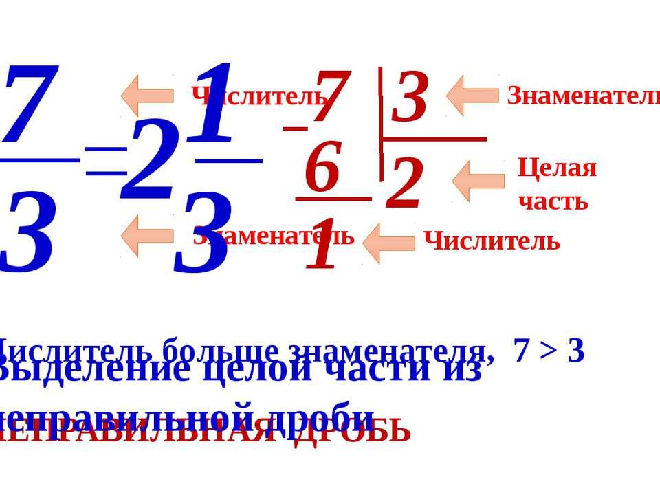 Числитель Знаменатель 7 3 Числитель больше знаменателя, 7 > 3 НЕПРАВИЛЬНАЯ ДР...