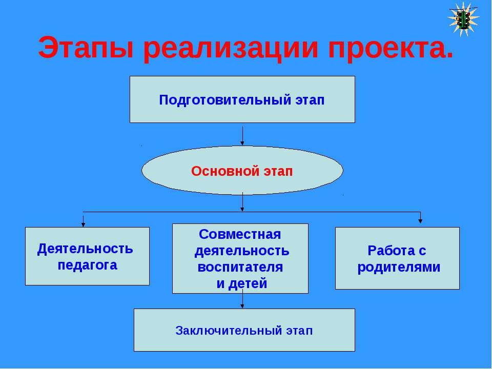 Этапы реализации проекта. Подготовительный этап Основной этап Деятельность пе...