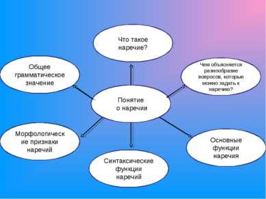 Понятие о наречии Основные функции наречия Чем объясняется разнообразие вопро...