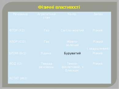 Фізичні властивості Речовина Агрегатний стан Колір Запах ФТОР(F2) Газ Світло-...