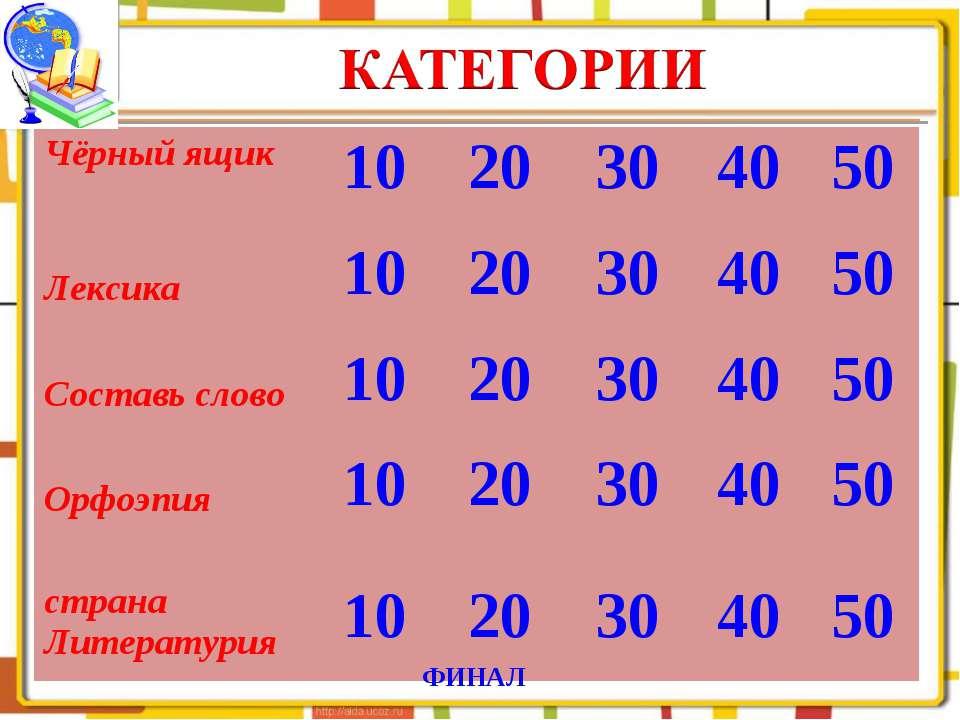 ФИНАЛ Чёрный ящик 10 20 30 40 50 Лексика 10 20 30 40 50 Составь слово 10 20 3...