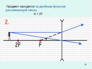 * Предмет находится за двойным фокусом рассеивающей линзы d > 2F