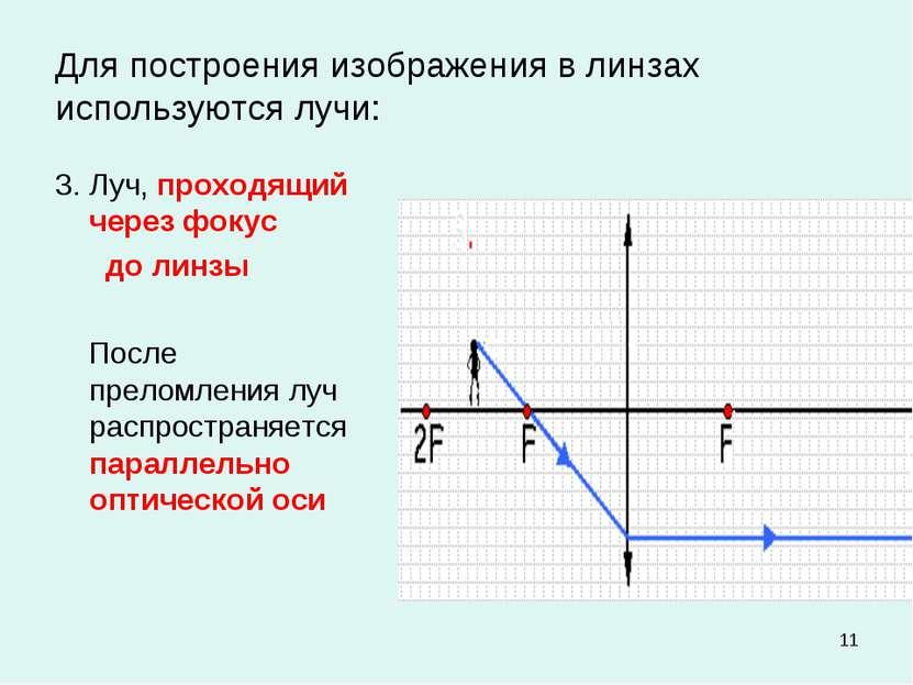 * Для построения изображения в линзах используются лучи: 3. Луч, проходящий ч...