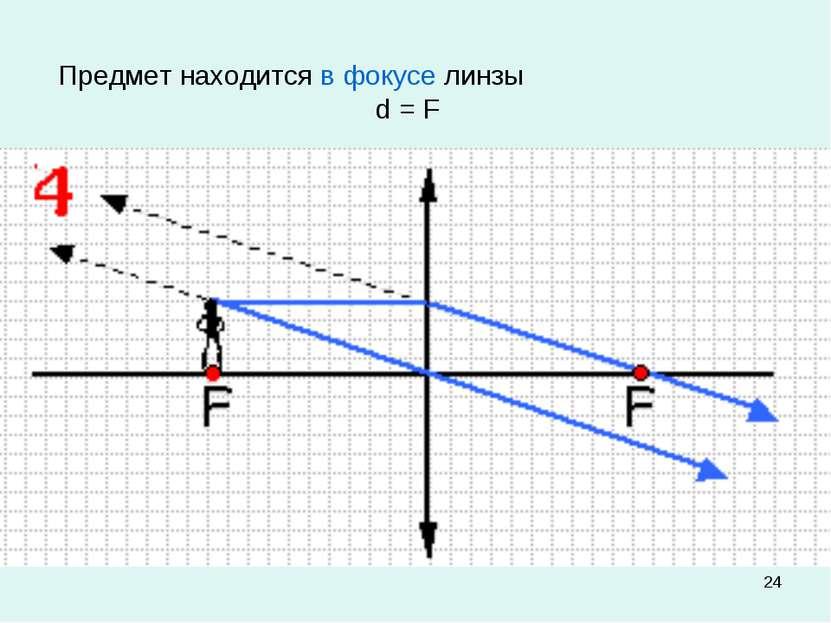 * Предмет находится в фокусе линзы d = F