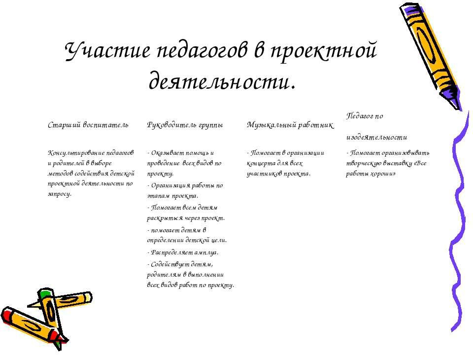 Участие педагогов в проектной деятельности.