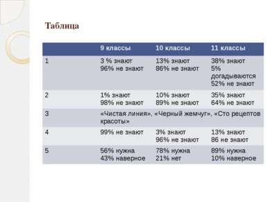Таблица 9 классы 10 классы 11 классы 1 3 % знают 96% не знают 13% знают 86% н...
