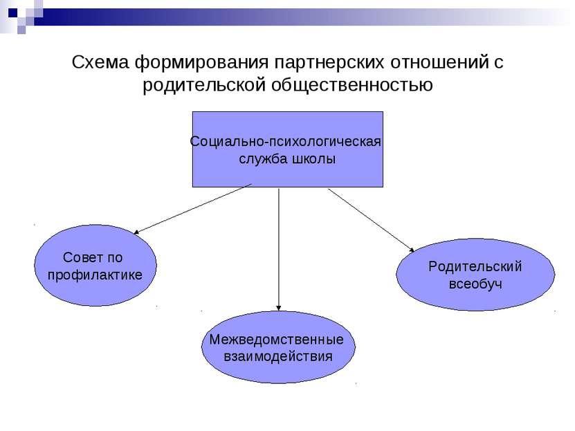 Схема формирования партнерских отношений с родительской общественностью Социа...