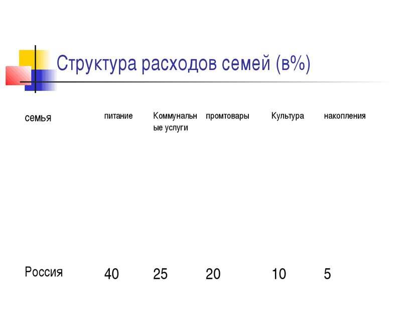 Структура расходов семей (в%) семья питание Коммунальные услуги промтовары Ку...