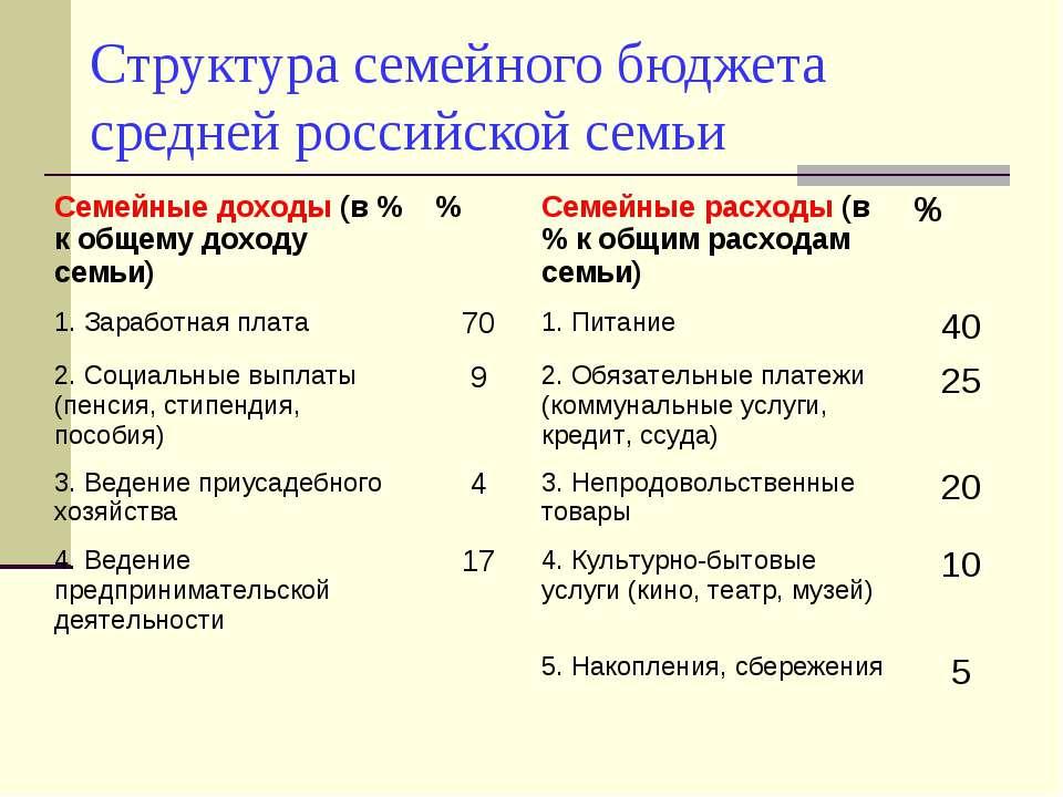 Структура семейного бюджета средней российской семьи Семейные доходы (в % к о...