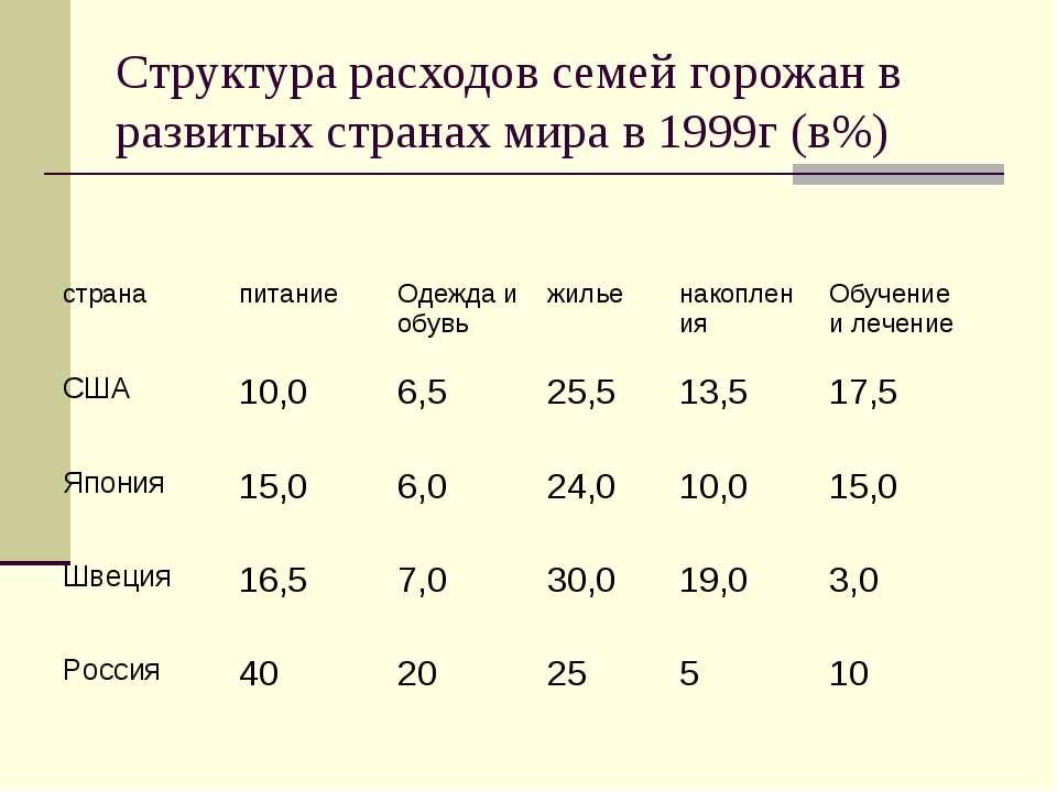 Структура расходов семей горожан в развитых странах мира в 1999г (в%) страна ...
