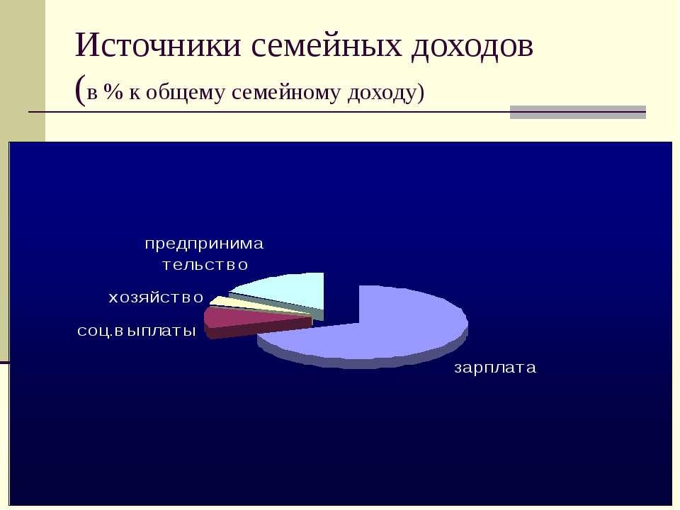Источники семейных доходов (в % к общему семейному доходу)