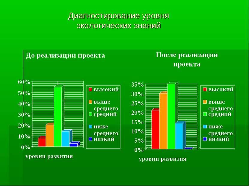 Диагностирование уровня экологических знаний