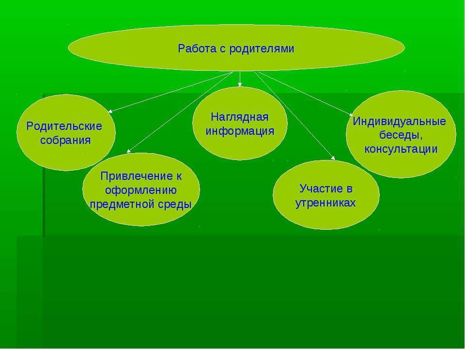 Участие в утренниках Наглядная информация Родительские собрания Индивидуальны...